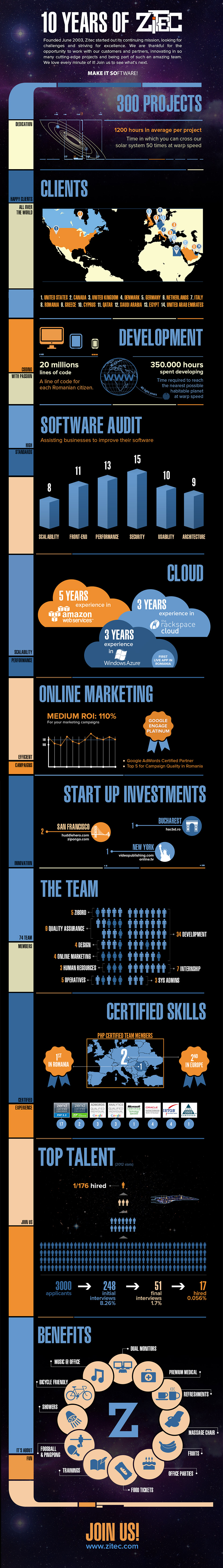 Infographic Zitec 10 Years