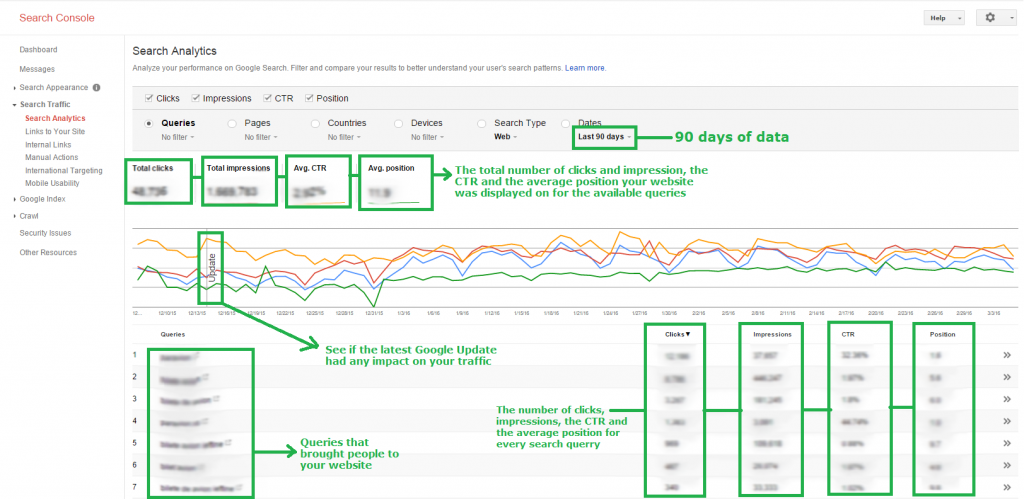 SEO Audit - Keyword data in Webmaster Tools