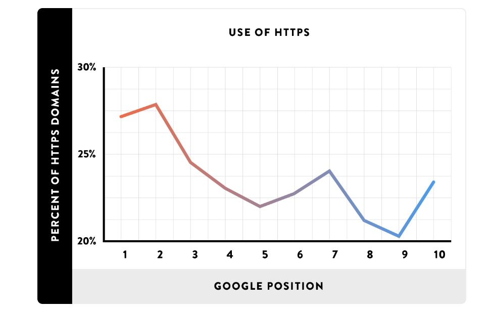 HTTPS Importance in SEO