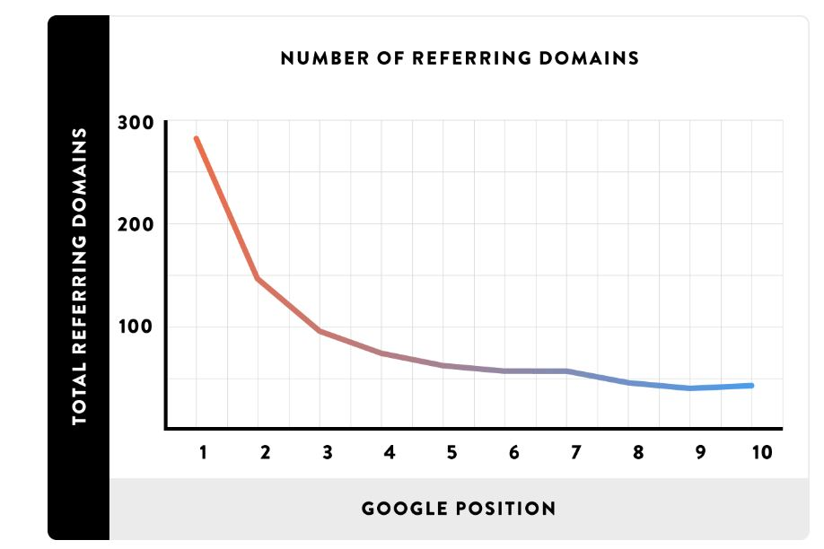 Reffering Domains