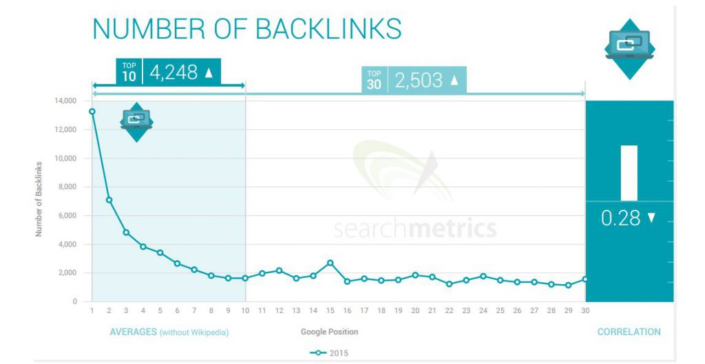 Backlinks Ranking Factors
