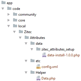 Figure 1. Directory tree structure for our new attributes module